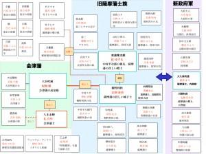 桜華人物相関図20160720.001